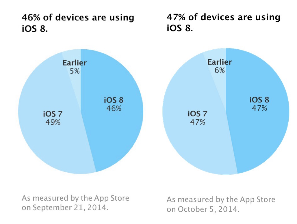 Apple iOS 8 marketshare