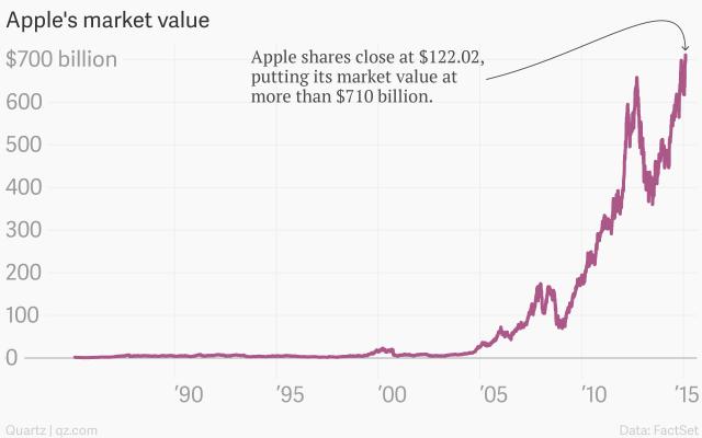 apple-s-market-value-apple-market-value